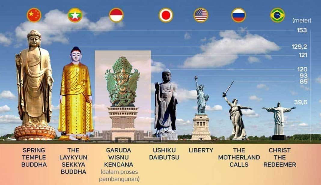 GWK statue is the third largest statues in the world